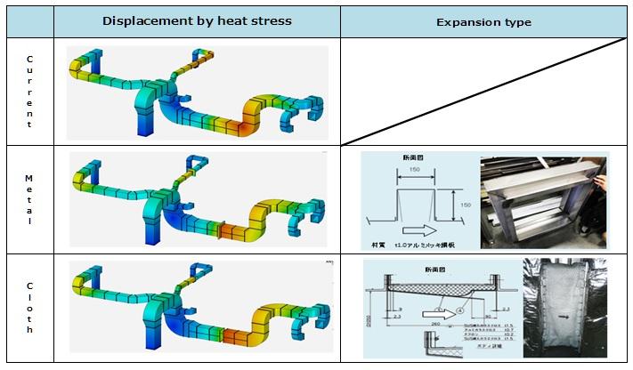 Heat Stress Analysis